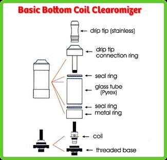 bottom dual coil