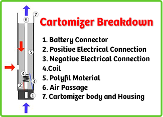 Clearomizer vs Cartomizer